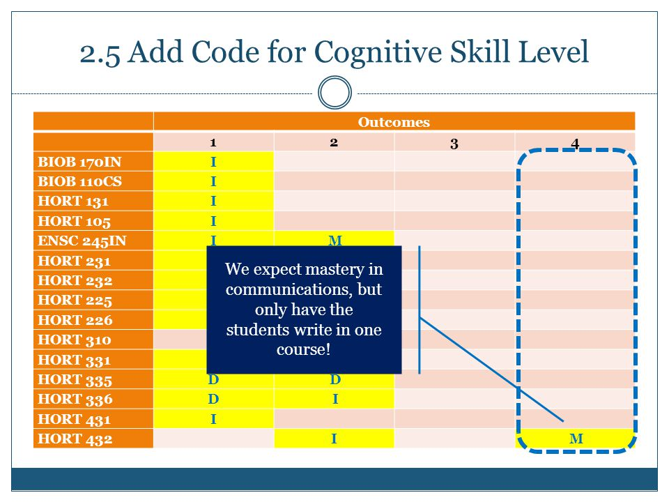2.5 Add Code for Cognitive Skill Level Outcomes 1234 BIOB 170IN I BIOB 110CS I HORT 131 I HORT 105 I ENSC 245IN I M HORT 231 I HORT 232 I HORT 225 I D HORT 226 D D HORT 310 HORT 331 D D HORT 335 D D HORT 336 D I HORT 431 I HORT 432I M We expect mastery in communications, but only have the students write in one course!