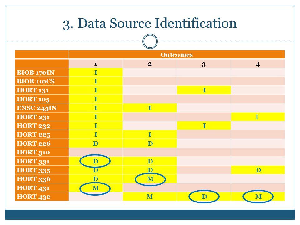 3. Data Source Identification Outcomes 1234 BIOB 170IN I BIOB 110CS I HORT 131 I I HORT 105 I ENSC 245IN II HORT 231 I I HORT 232 I I HORT 225 II HORT