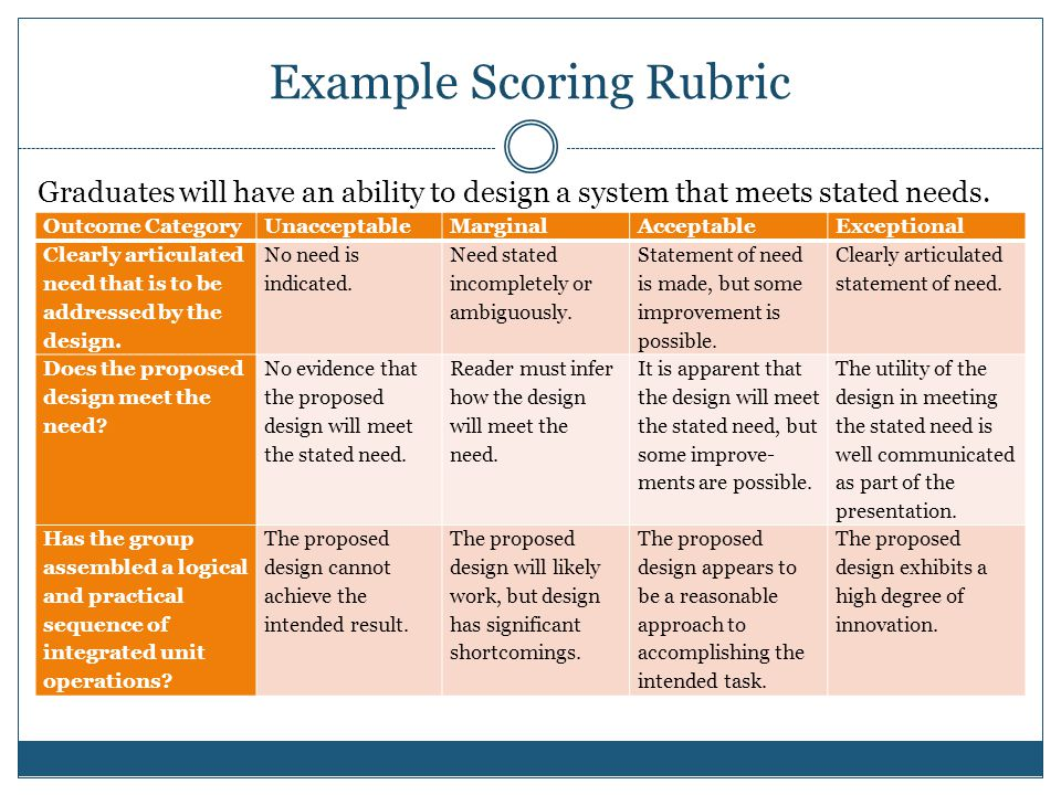 Example Scoring Rubric Graduates will have an ability to design a system that meets stated needs.