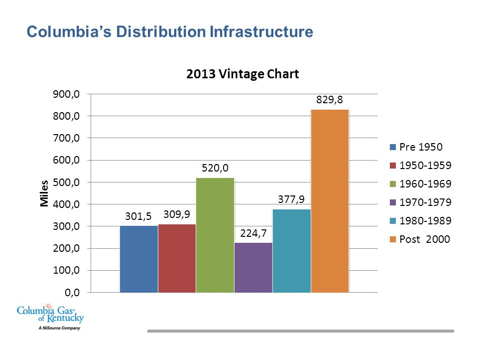 Columbia's Distribution Infrastructure