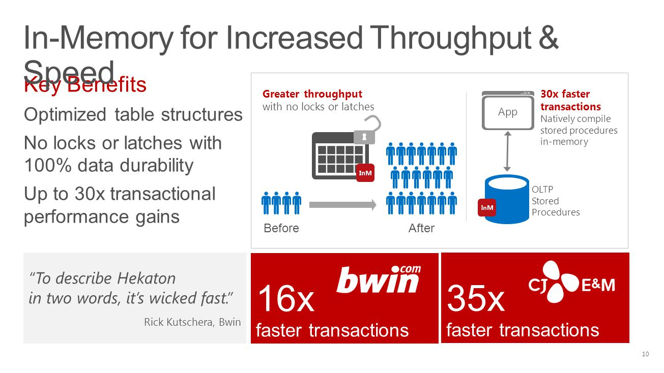 Key Benefits Optimized table structures No locks or latches with 100% data durability Up to 30x transactional performance gains In-Memory for Increased Throughput & Speed 16x faster transactions To describe Hekaton in two words, it's wicked fast. Rick Kutschera, Bwin BeforeAfter Greater throughput with no locks or latches OLTP Stored Procedures 30x faster transactions Natively compile stored procedures in-memory App 10 35x faster transactions