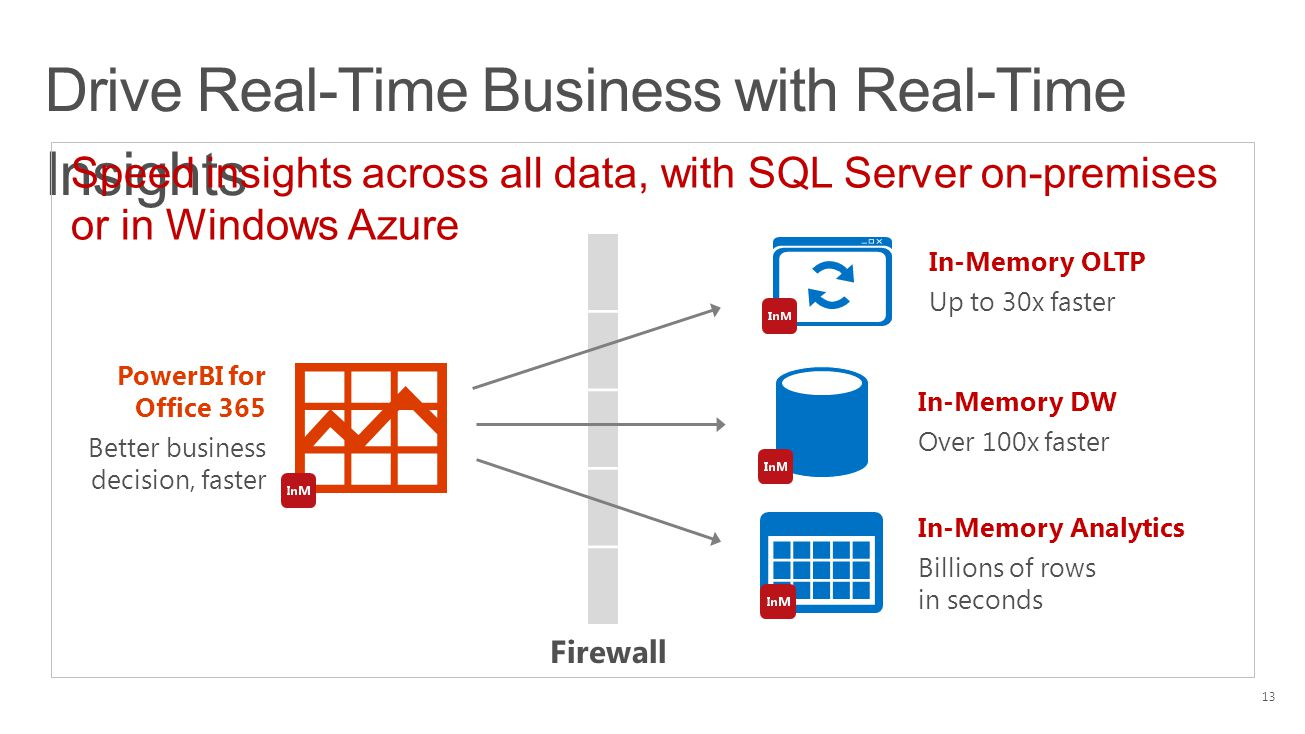 Drive Real-Time Business with Real-Time Insights PowerBI for Office 365 Better business decision, faster In-Memory DW Over 100x faster In-Memory Analy