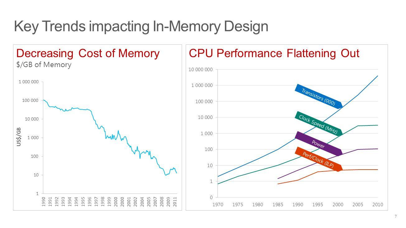Key Trends impacting In-Memory Design CPU Performance Flattening OutDecreasing Cost of Memory $/GB of Memory Perf/Clock (ILP) Power Clock Speed (MHz)