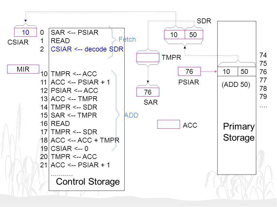 10 50 76 10 MIR SAR <-- PSIAR READ CSIAR <-- decode SDR TMPR <-- ACC ACC <-- PSIAR + 1 PSIAR <-- ACC ACC <-- TMPR TMPR <-- SDR SAR <-- TMPR READ TMPR