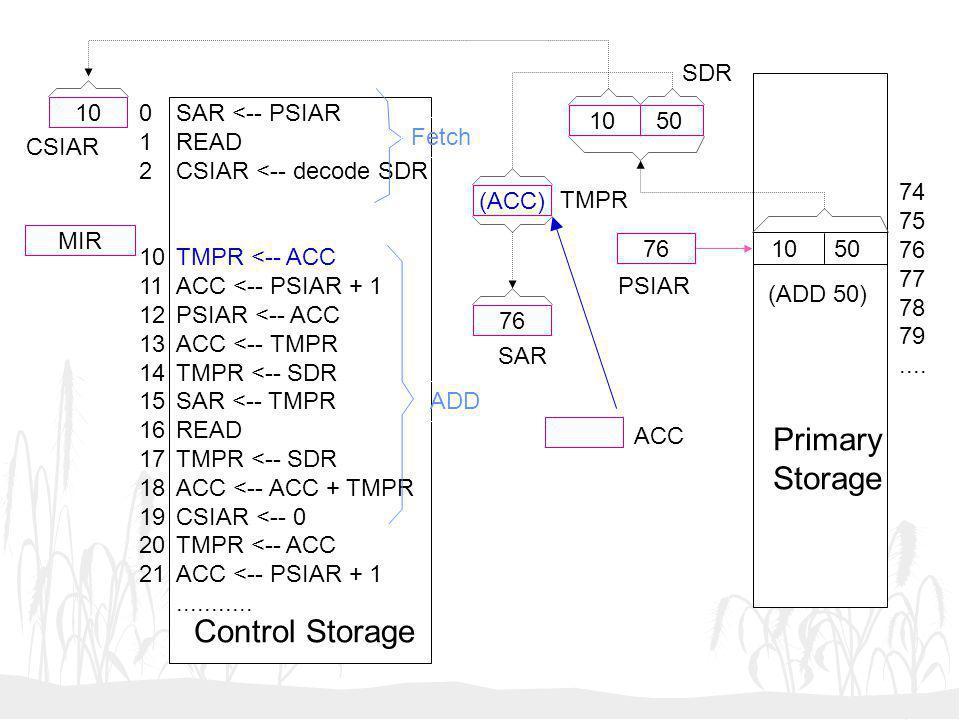 10 50 (ACC) 76 10 MIR SAR <-- PSIAR READ CSIAR <-- decode SDR TMPR <-- ACC ACC <-- PSIAR + 1 PSIAR <-- ACC ACC <-- TMPR TMPR <-- SDR SAR <-- TMPR READ