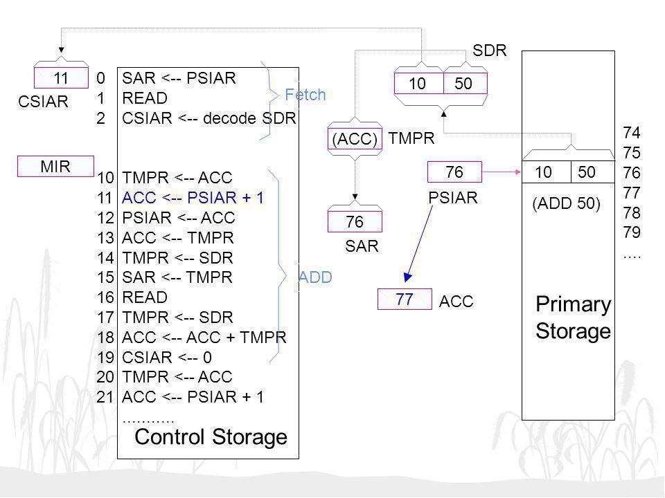 10 50 (ACC) 76 77 76 11 MIR SAR <-- PSIAR READ CSIAR <-- decode SDR TMPR <-- ACC ACC <-- PSIAR + 1 PSIAR <-- ACC ACC <-- TMPR TMPR <-- SDR SAR <-- TMP