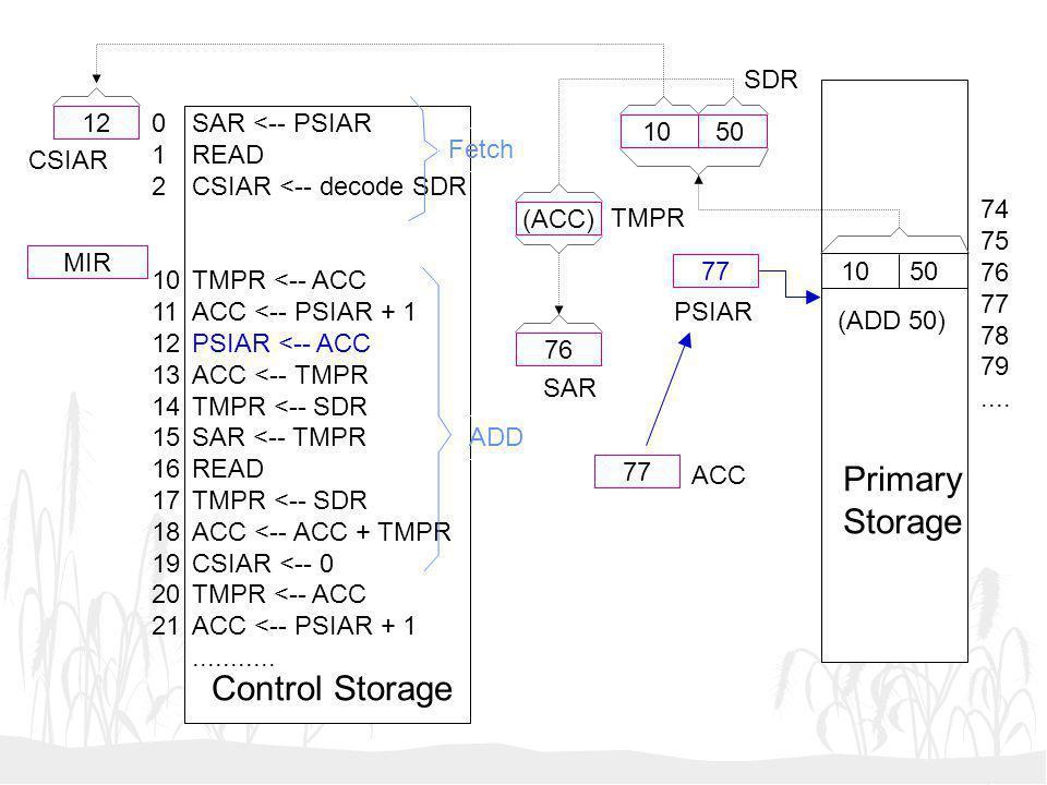 10 50 (ACC) 76 77 12 MIR SAR <-- PSIAR READ CSIAR <-- decode SDR TMPR <-- ACC ACC <-- PSIAR + 1 PSIAR <-- ACC ACC <-- TMPR TMPR <-- SDR SAR <-- TMPR R