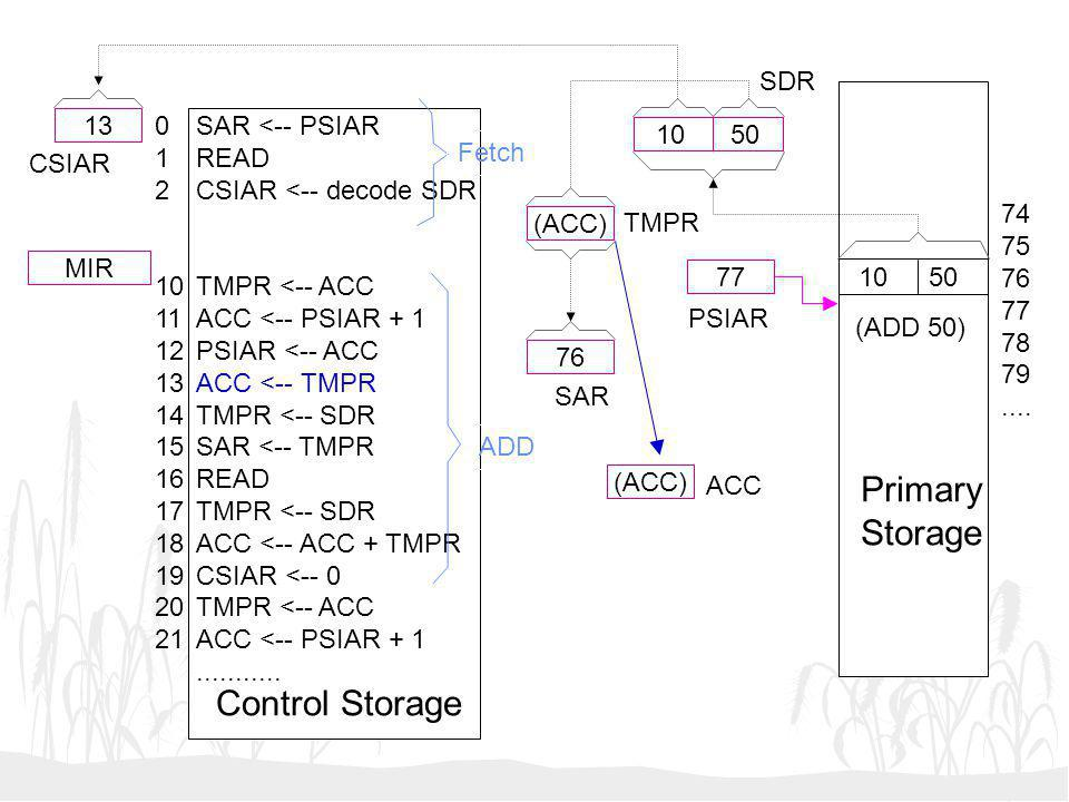10 50 (ACC) 76 (ACC) 77 13 MIR SAR <-- PSIAR READ CSIAR <-- decode SDR TMPR <-- ACC ACC <-- PSIAR + 1 PSIAR <-- ACC ACC <-- TMPR TMPR <-- SDR SAR <--