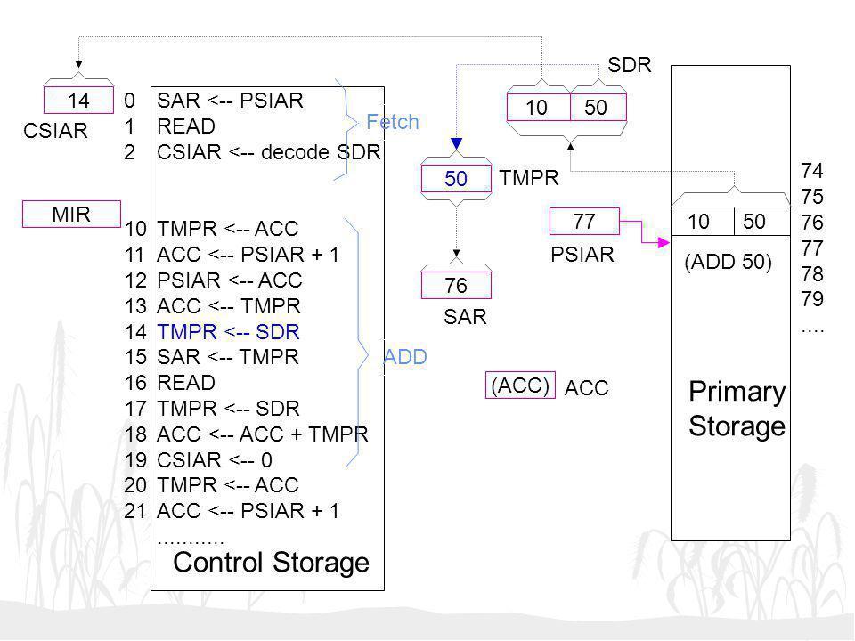 10 50 50 76 (ACC) 77 14 MIR SAR <-- PSIAR READ CSIAR <-- decode SDR TMPR <-- ACC ACC <-- PSIAR + 1 PSIAR <-- ACC ACC <-- TMPR TMPR <-- SDR SAR <-- TMP