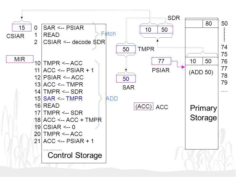 10 50 50 (ACC) 77 15 MIR SAR <-- PSIAR READ CSIAR <-- decode SDR TMPR <-- ACC ACC <-- PSIAR + 1 PSIAR <-- ACC ACC <-- TMPR TMPR <-- SDR SAR <-- TMPR R