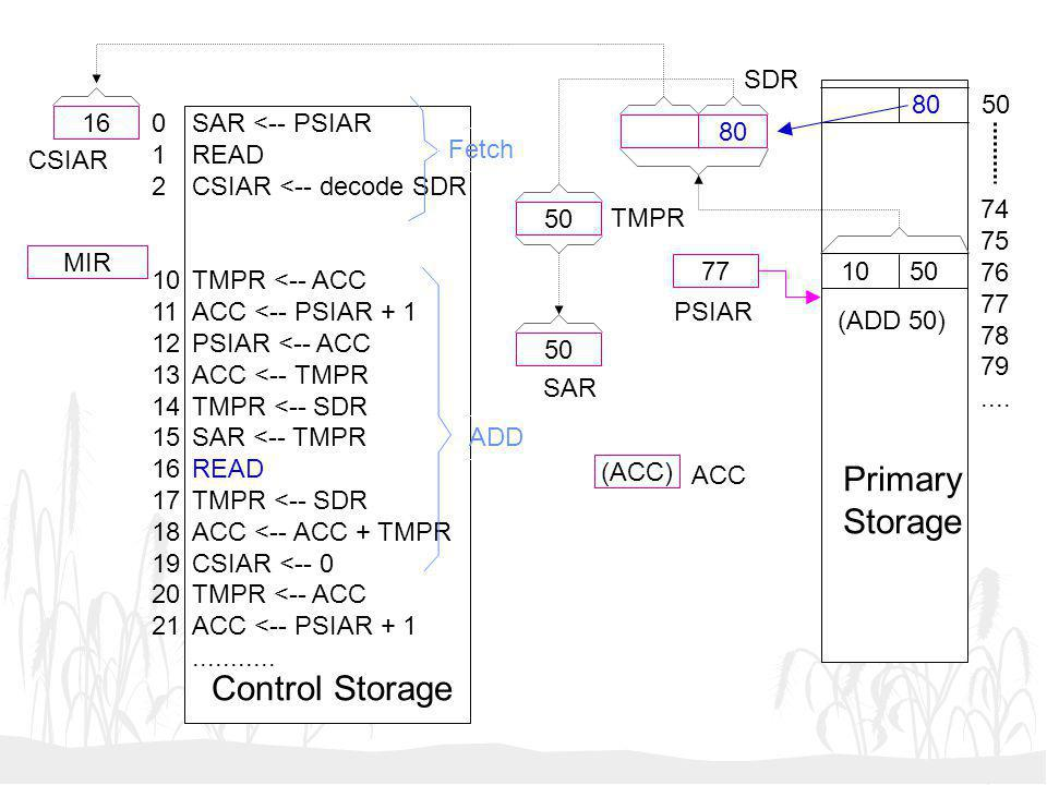 50 (ACC) 77 16 MIR SAR <-- PSIAR READ CSIAR <-- decode SDR TMPR <-- ACC ACC <-- PSIAR + 1 PSIAR <-- ACC ACC <-- TMPR TMPR <-- SDR SAR <-- TMPR READ TM
