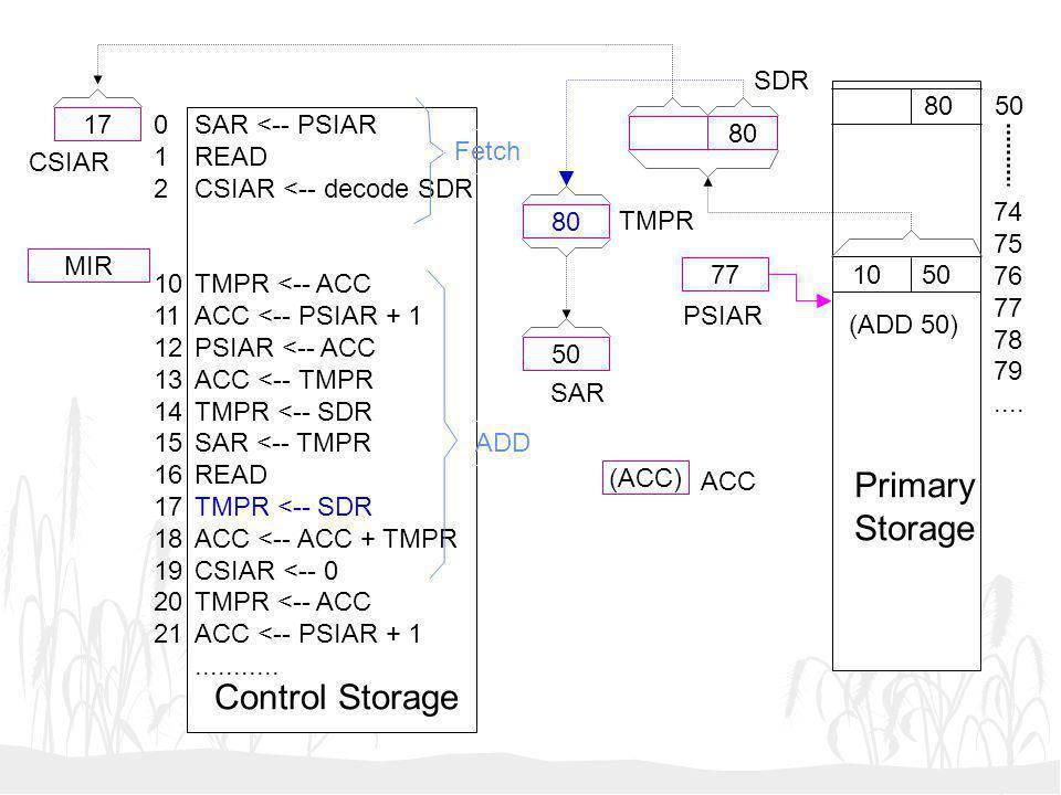 50 (ACC) 77 17 MIR SAR <-- PSIAR READ CSIAR <-- decode SDR TMPR <-- ACC ACC <-- PSIAR + 1 PSIAR <-- ACC ACC <-- TMPR TMPR <-- SDR SAR <-- TMPR READ TM