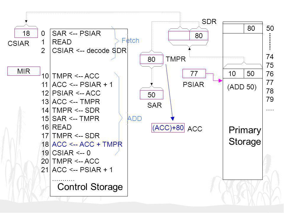 50 (ACC)+80 77 18 MIR SAR <-- PSIAR READ CSIAR <-- decode SDR TMPR <-- ACC ACC <-- PSIAR + 1 PSIAR <-- ACC ACC <-- TMPR TMPR <-- SDR SAR <-- TMPR READ