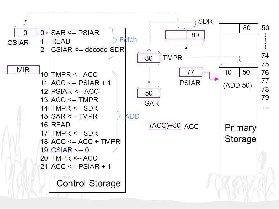 50 (ACC)+80 77 0 MIR SAR <-- PSIAR READ CSIAR <-- decode SDR TMPR <-- ACC ACC <-- PSIAR + 1 PSIAR <-- ACC ACC <-- TMPR TMPR <-- SDR SAR <-- TMPR READ