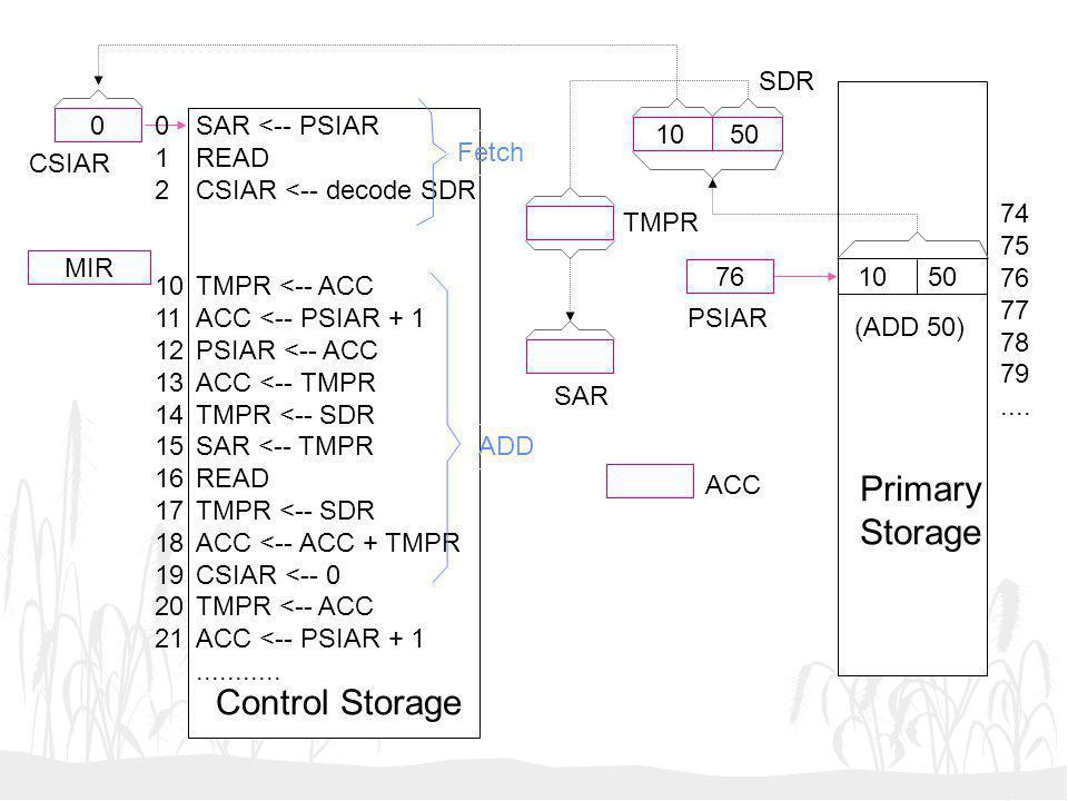 10 50 76 0 MIR SAR <-- PSIAR READ CSIAR <-- decode SDR TMPR <-- ACC ACC <-- PSIAR + 1 PSIAR <-- ACC ACC <-- TMPR TMPR <-- SDR SAR <-- TMPR READ TMPR <