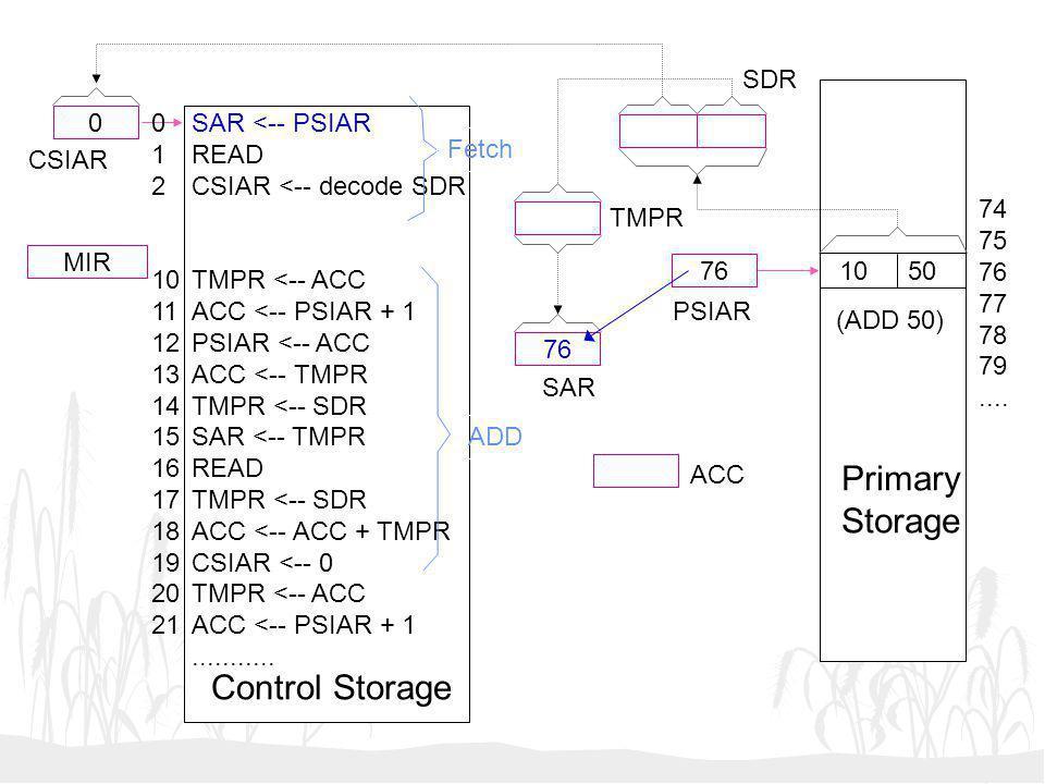 76 0 MIR SAR <-- PSIAR READ CSIAR <-- decode SDR TMPR <-- ACC ACC <-- PSIAR + 1 PSIAR <-- ACC ACC <-- TMPR TMPR <-- SDR SAR <-- TMPR READ TMPR <-- SDR