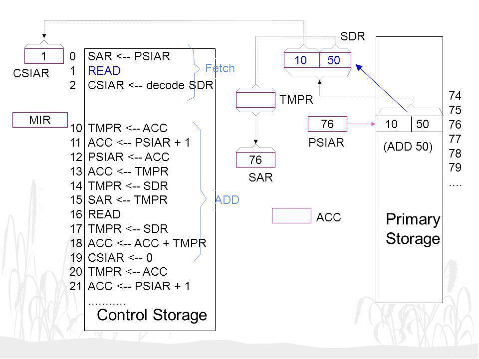 10 50 76 1 MIR SAR <-- PSIAR READ CSIAR <-- decode SDR TMPR <-- ACC ACC <-- PSIAR + 1 PSIAR <-- ACC ACC <-- TMPR TMPR <-- SDR SAR <-- TMPR READ TMPR <