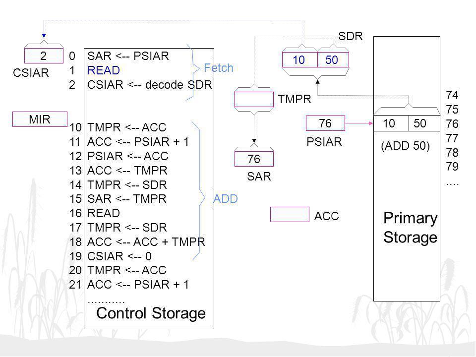 10 50 76 2 MIR SAR <-- PSIAR READ CSIAR <-- decode SDR TMPR <-- ACC ACC <-- PSIAR + 1 PSIAR <-- ACC ACC <-- TMPR TMPR <-- SDR SAR <-- TMPR READ TMPR <