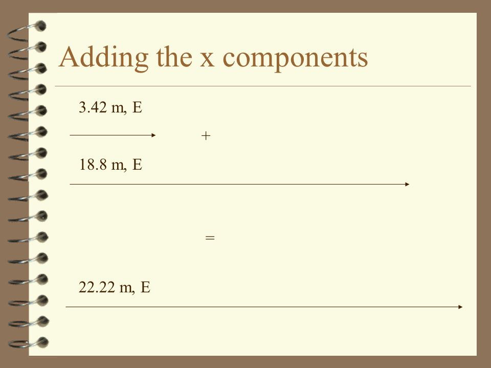 Adding the x components 3.42 m, E 18.8 m, E + = 22.22 m, E