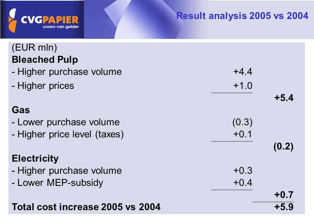 Result analysis 2005 vs 2004 (EUR mln) Bleached Pulp - Higher purchase volume+4.4 - Higher prices+1.0 +5.4 Gas - Lower purchase volume(0.3) - Higher price level (taxes)+0.1 (0.2) Electricity - Higher purchase volume+0.3 - Lower MEP-subsidy+0.4 +0.7 Total cost increase 2005 vs 2004+5.9
