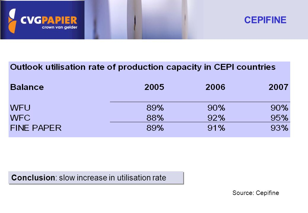 Source: Cepifine Conclusion: slow increase in utilisation rate CEPIFINE