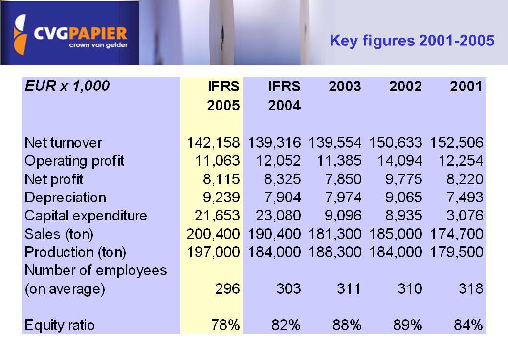 Key figures 2001-2005