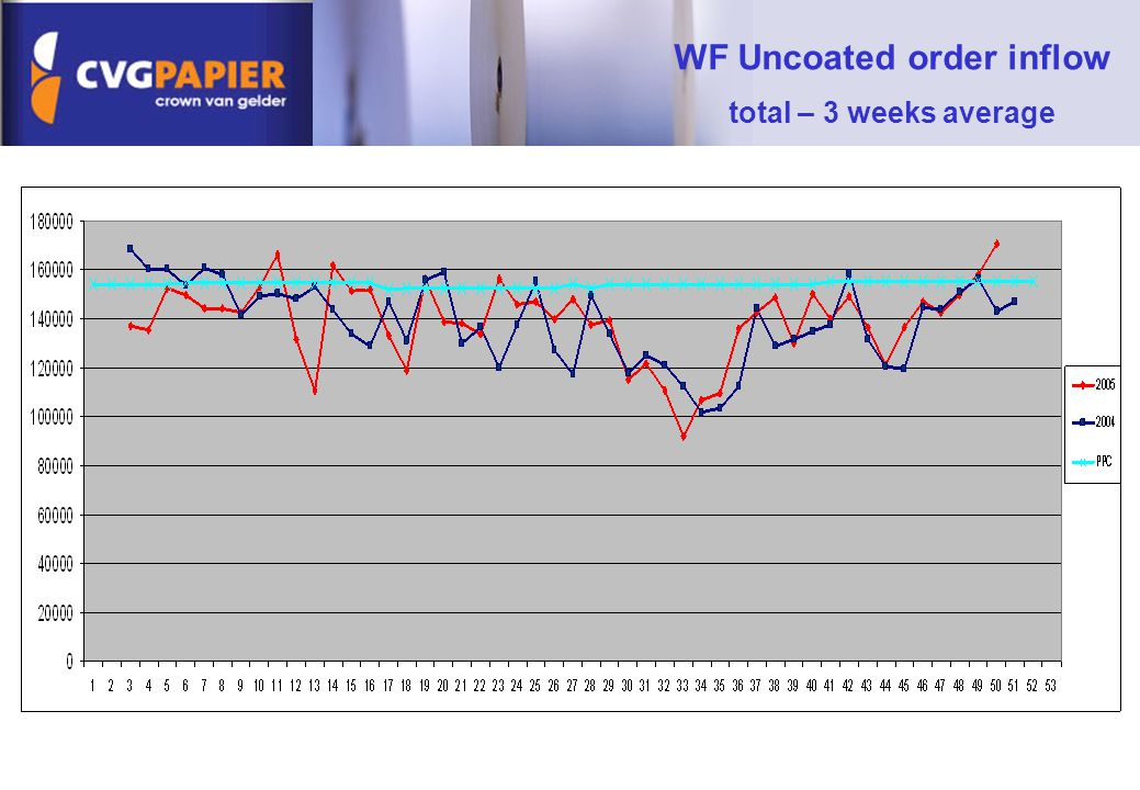 WF Uncoated order inflow total – 3 weeks average