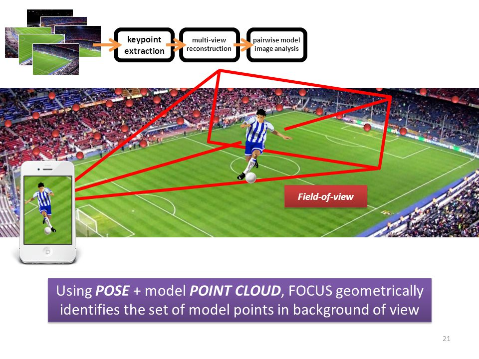 21 Field-of-view Using POSE + model POINT CLOUD, FOCUS geometrically identifies the set of model points in background of view z multi-view reconstruction z keypoint extraction z pairwise model image analysis