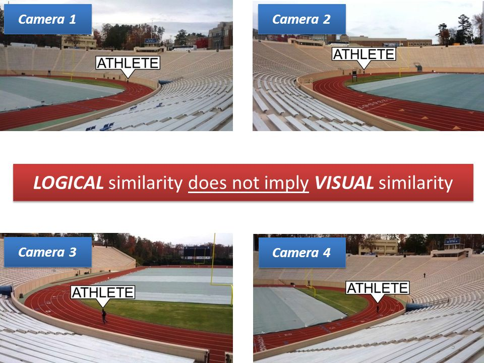 Camera 2 Camera 4 Camera 3 Camera 1 5 LOGICAL similarity does not imply VISUAL similarity