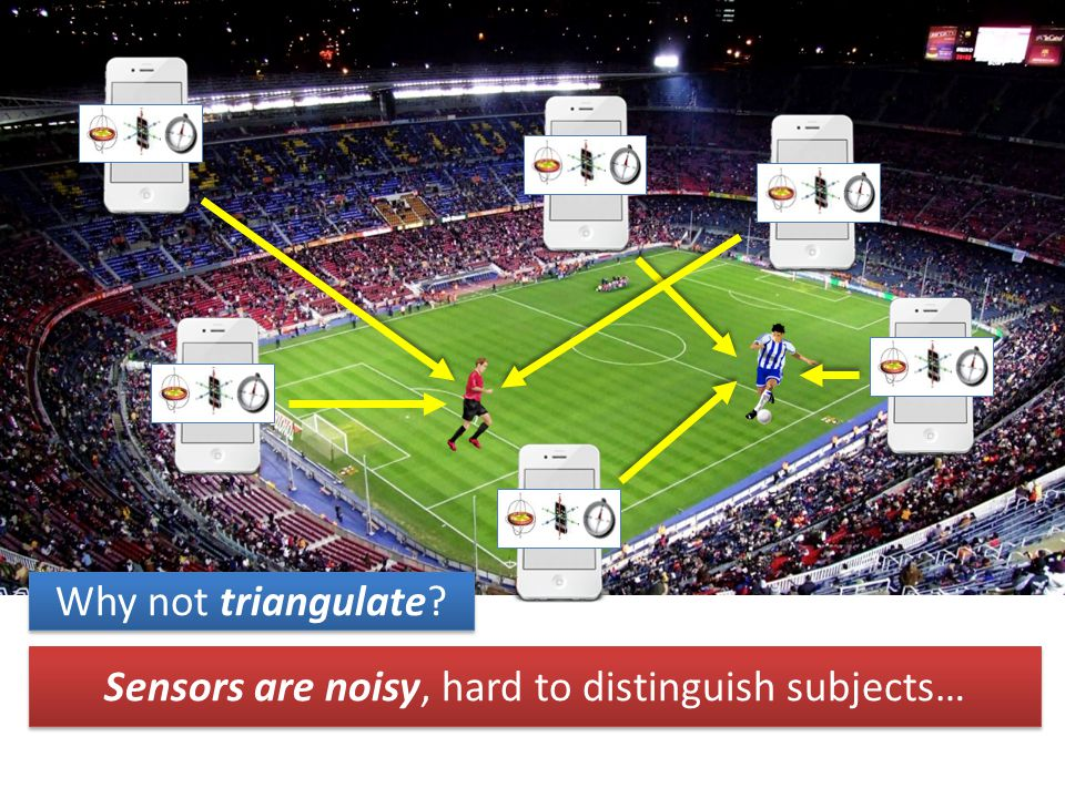 Sensors are noisy, hard to distinguish subjects… Why not triangulate?