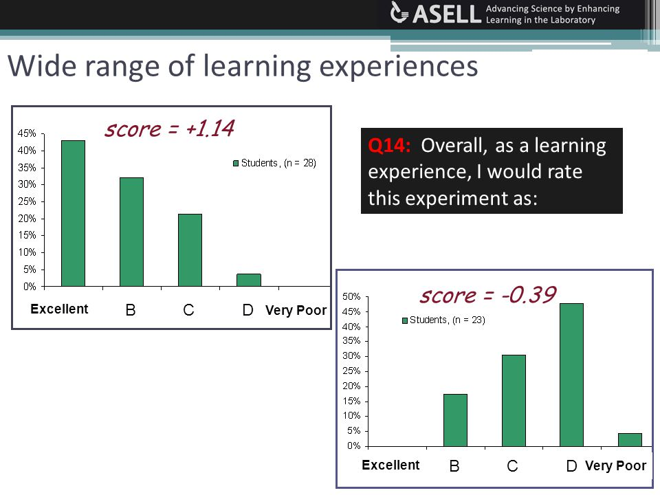 Wide range of learning experiences Q14: Overall, as a learning experience, I would rate this experiment as: score = -0.39 ABCDEABCDE score = +1.14 ABCDEABCDE Excellent Very Poor