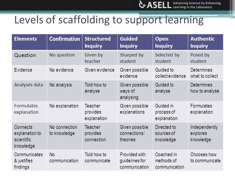 Levels of scaffolding to support learning Elements Confirmation Structured Inquiry Guided Inquiry Open Inquiry Authentic Inquiry Question No questionGiven by teacher Sharped by student Selected by student Posed by student EvidenceNo evidenceGiven evidenceGiven possible evidence Guided to collect evidence Determines what to collect Analyses data No analysisTold how to analyse Given possible ways of analysing Guided to analyse Determines how to analyse Formulates explanation No explanationTeacher provides explanation Given possible explanations Guided in process of explanation Formulates explanation Connects explanation to scientific knowledge No connection to knowledge Teacher provides connection Given possible connections/ theories Directed to sources of knowledge Independently explores knowledge Communicates & justifies findings No communication Told how to communicate Provided with guidelines for communication Coached in methods of communication Chooses how to communicate