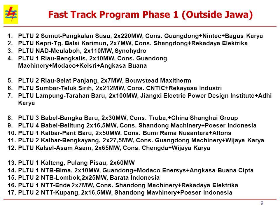 10 Fast Track Program Phase 1 (Outside Jawa) 18.PLTU Gorontalo, 2x25MW, Meta Epsi 19.