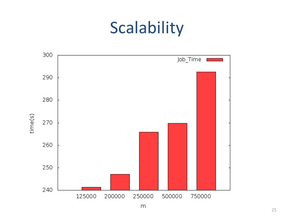 Scalability 25