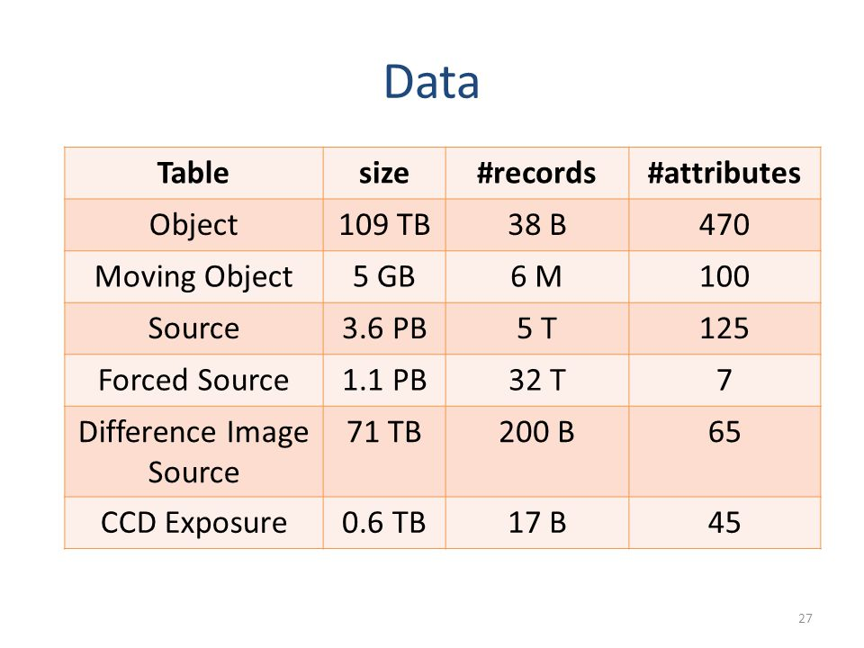 Data Tablesize#records#attributes Object109 TB38 B470 Moving Object5 GB6 M100 Source3.6 PB5 T125 Forced Source1.1 PB32 T7 Difference Image Source 71 TB200 B65 CCD Exposure0.6 TB17 B45 27