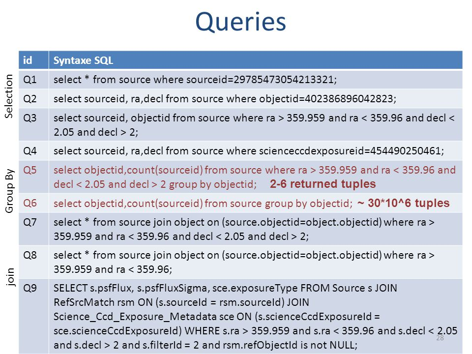 Queries Selection Group By join idSyntaxe SQL Q1select * from source where sourceid=29785473054213321; Q2select sourceid, ra,decl from source where objectid=402386896042823; Q3select sourceid, objectid from source where ra > 359.959 and ra 2; Q4select sourceid, ra,decl from source where scienceccdexposureid=454490250461; Q5select objectid,count(sourceid) from source where ra > 359.959 and ra 2 group by objectid; 2-6 returned tuples Q6select objectid,count(sourceid) from source group by objectid; ~ 30*10^6 tuples Q7select * from source join object on (source.objectid=object.objectid) where ra > 359.959 and ra 2; Q8select * from source join object on (source.objectid=object.objectid) where ra > 359.959 and ra < 359.96; Q9SELECT s.psfFlux, s.psfFluxSigma, sce.exposureType FROM Source s JOIN RefSrcMatch rsm ON (s.sourceId = rsm.sourceId) JOIN Science_Ccd_Exposure_Metadata sce ON (s.scienceCcdExposureId = sce.scienceCcdExposureId) WHERE s.ra > 359.959 and s.ra 2 and s.filterId = 2 and rsm.refObjectId is not NULL; 28