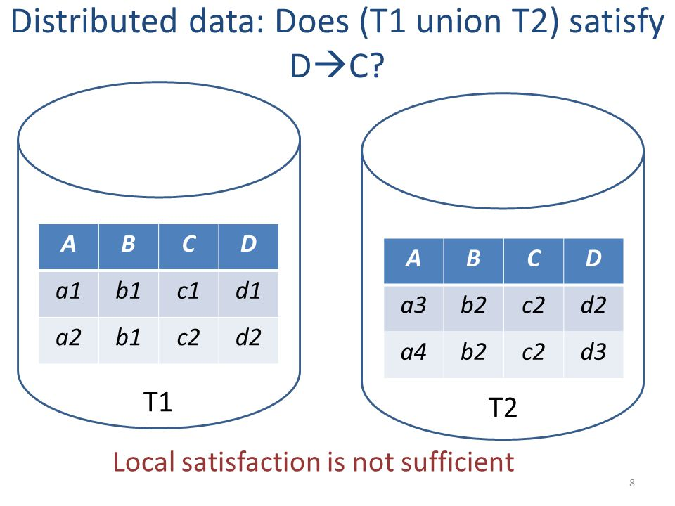 Distributed data: Does (T1 union T2) satisfy D  C.