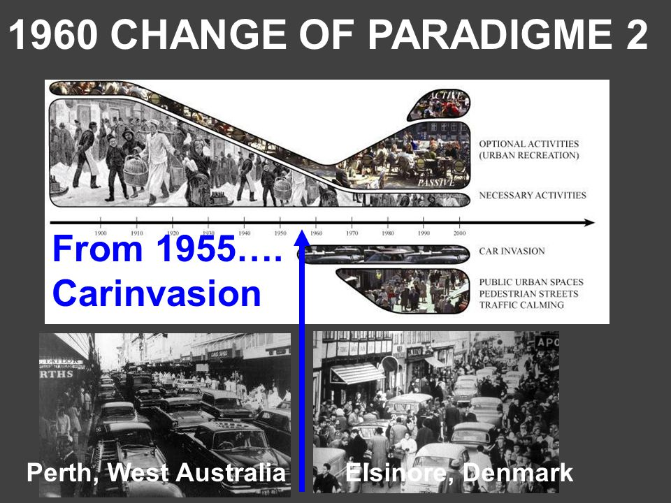 Perth, West Australia Elsinore, Denmark From 1955…. Carinvasion 1960 CHANGE OF PARADIGME 2