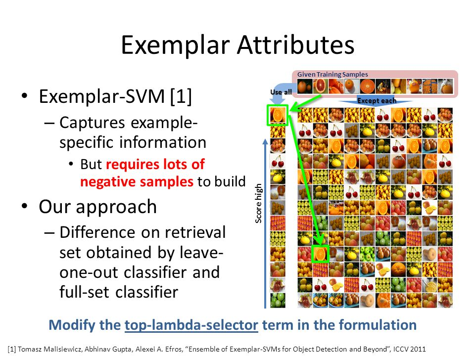 Exemplar Attributes Exemplar-SVM [1] – Captures example- specific information But requires lots of negative samples to build Our approach – Difference on retrieval set obtained by leave- one-out classifier and full-set classifier [1] Tomasz Malisiewicz, Abhinav Gupta, Alexei A.