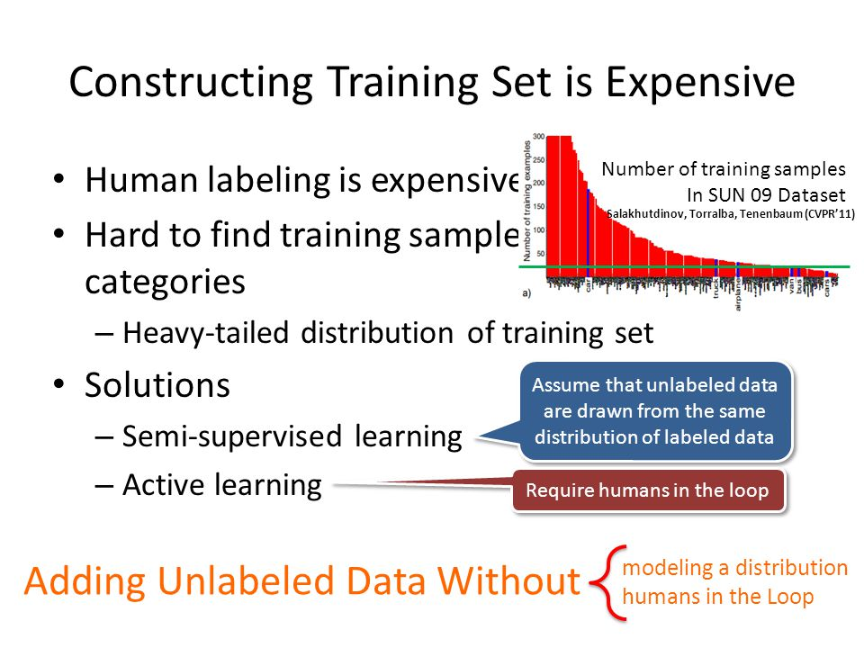 Constructing Training Set is Expensive Human labeling is expensive Hard to find training samples for some categories – Heavy-tailed distribution of training set Solutions – Semi-supervised learning – Active learning Assume that unlabeled data are drawn from the same distribution of labeled data Require humans in the loop Adding Unlabeled Data Without.