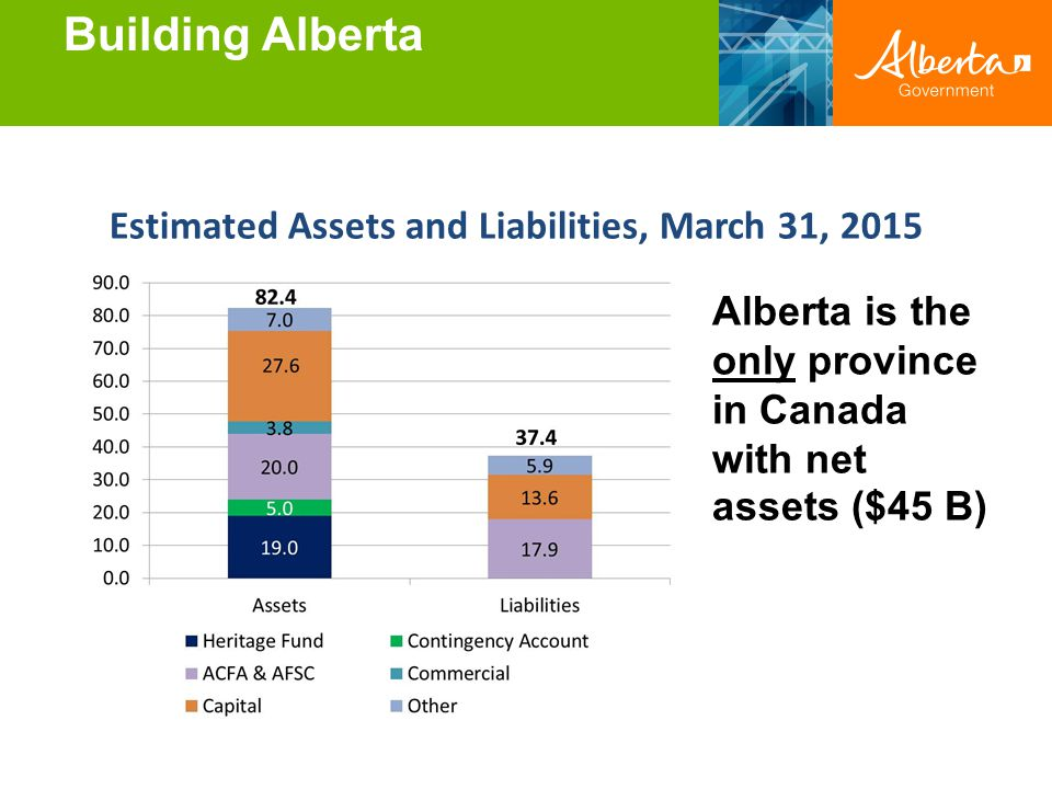Building Alberta Estimated Assets and Liabilities, March 31, 2015 Alberta is the only province in Canada with net assets ($45 B)