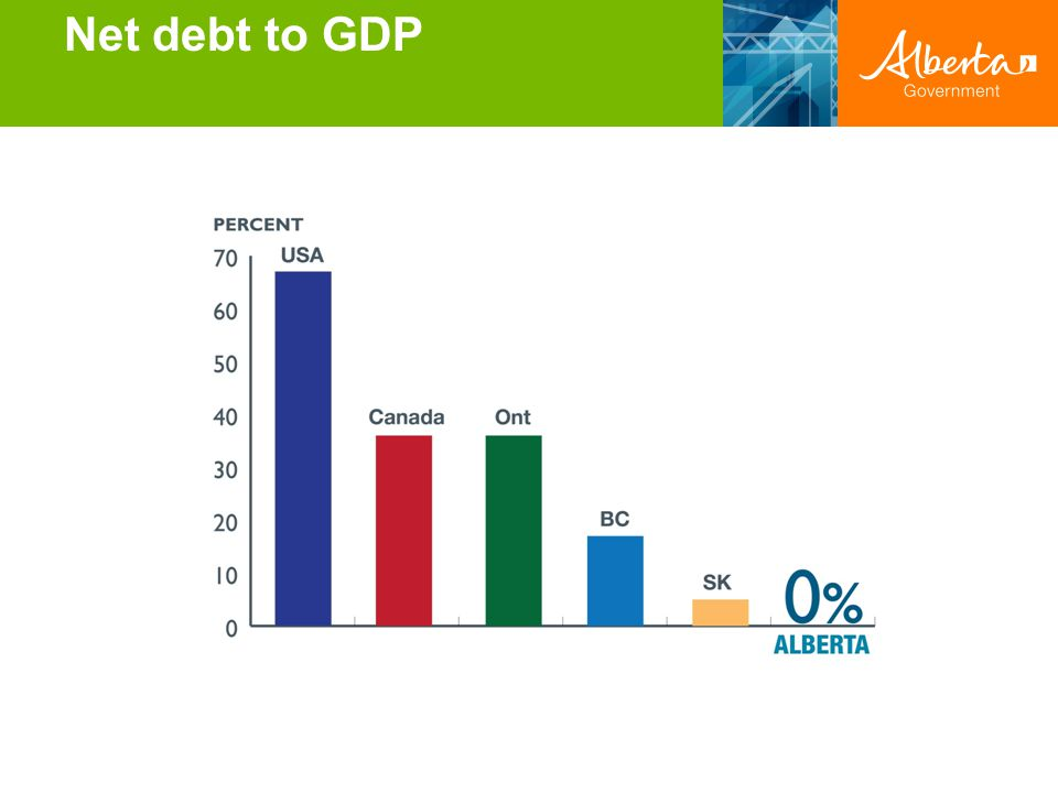 Net debt to GDP