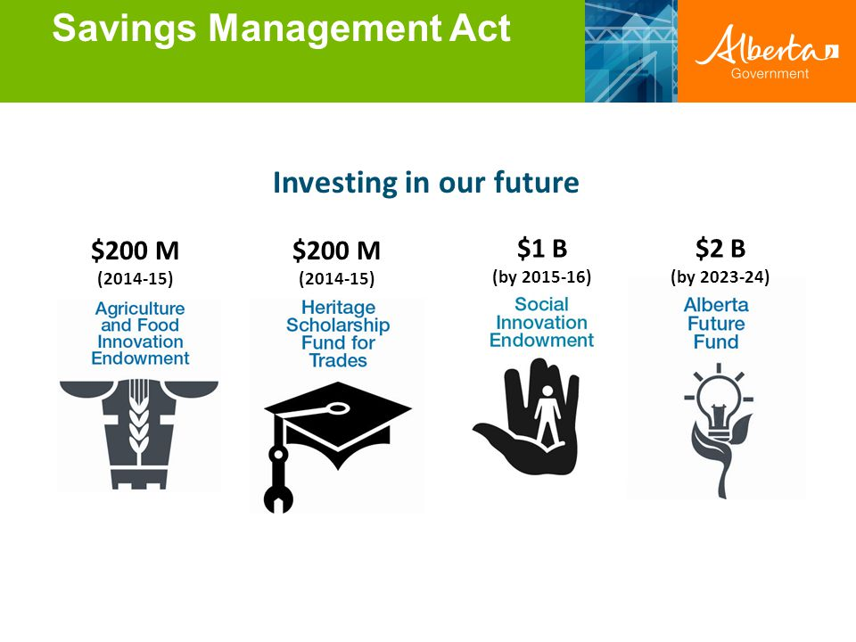 Savings Management Act Investing in our future $1 B (by 2015-16) $200 M (2014-15) $2 B (by 2023-24) $200 M (2014-15)