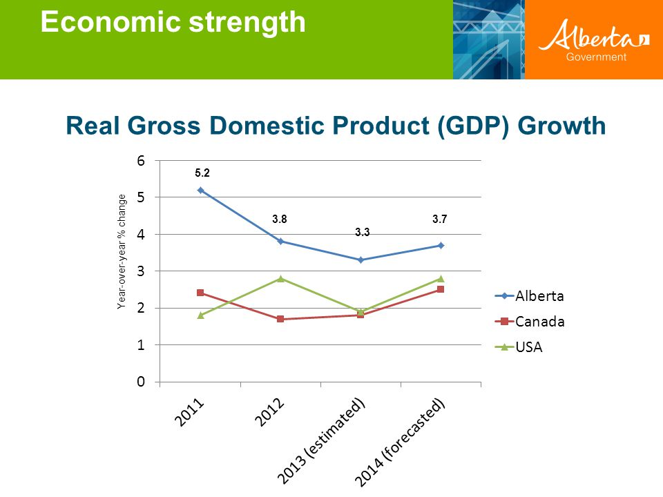 Economic strength Real Gross Domestic Product (GDP) Growth
