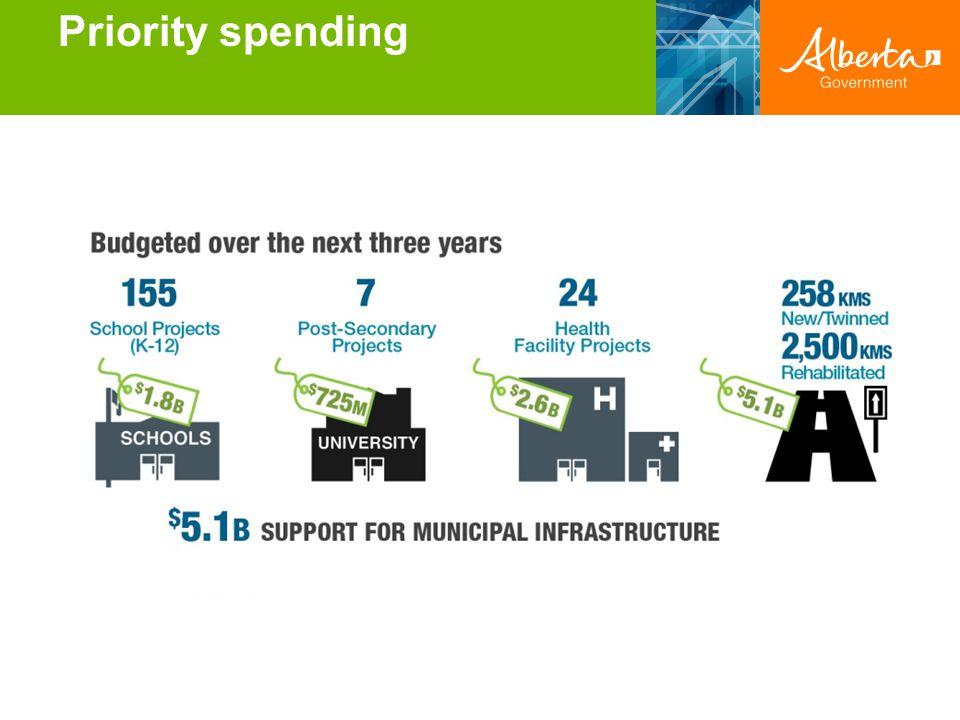 Priority spending