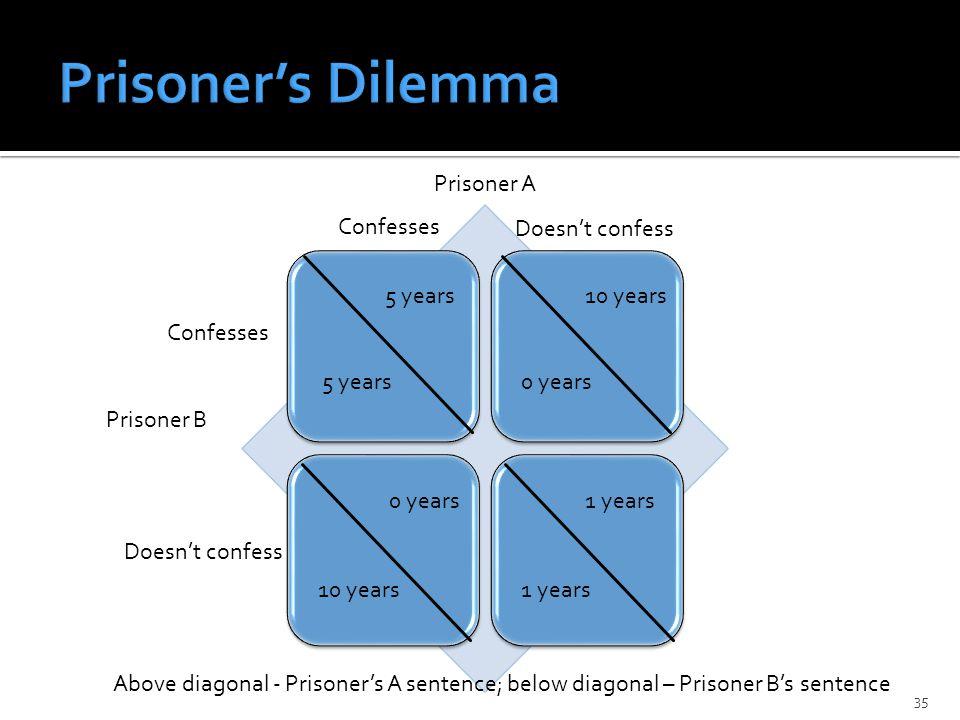 35 Prisoner A Prisoner B Confesses Doesn't confess 5 years 10 years 0 years 1 years 0 years 10 years Above diagonal - Prisoner's A sentence; below diagonal – Prisoner B's sentence