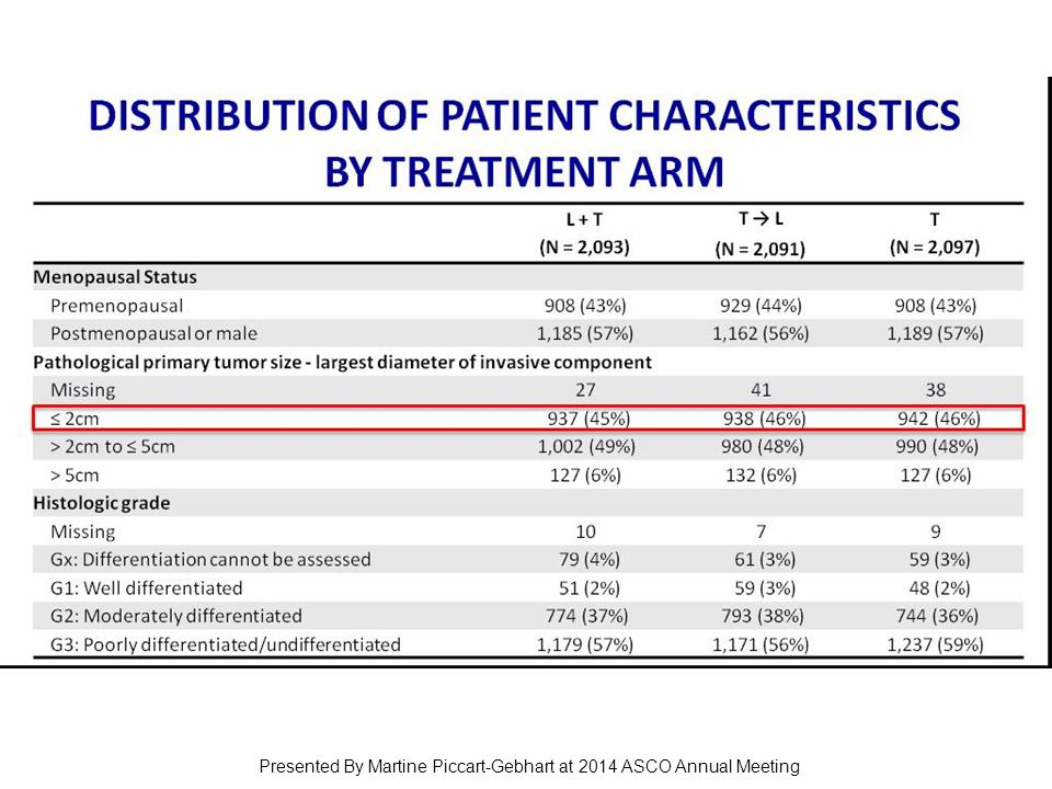 Distribution of patient characteristics by Treatment Arm Presented By Martine Piccart-Gebhart at 2014 ASCO Annual Meeting