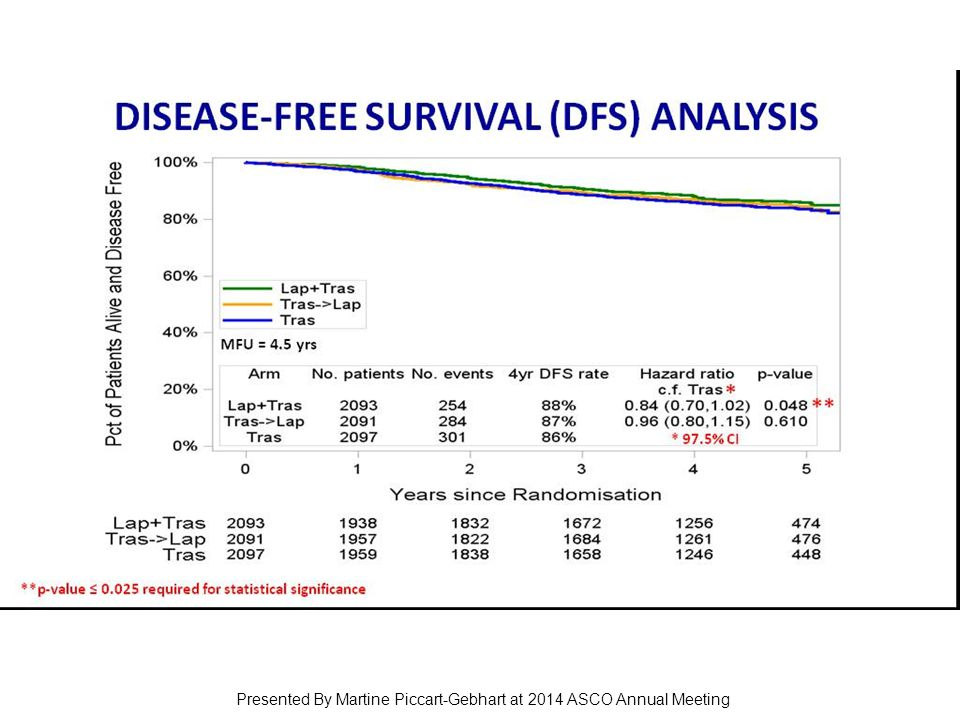 DISEASE-FREE SURVIVAL (DFS) ANALYSIS Presented By Martine Piccart-Gebhart at 2014 ASCO Annual Meeting