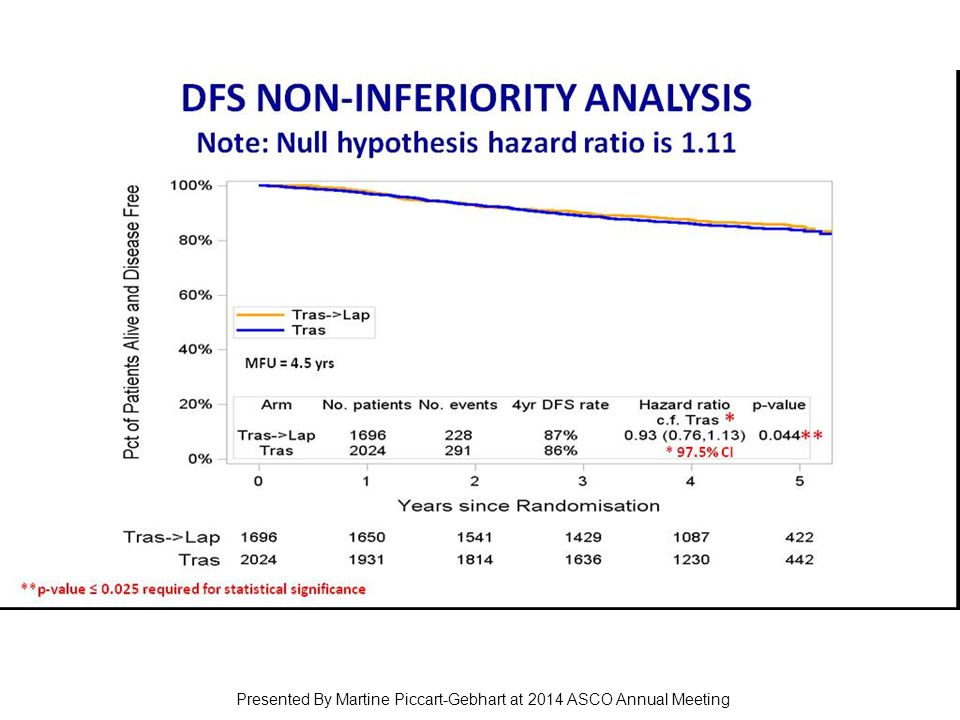 DFS NON-INFERIORITY ANALYSIS Note: Null hypothesis hazard ratio is 1.11 Presented By Martine Piccart-Gebhart at 2014 ASCO Annual Meeting