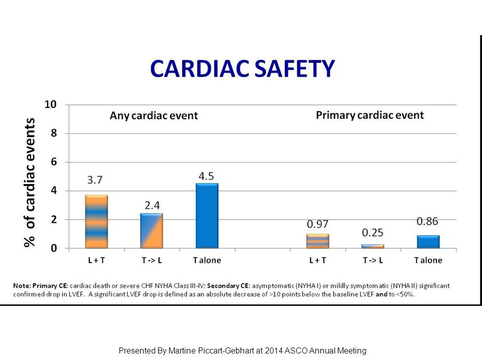 CARDIAC SAFETY Presented By Martine Piccart-Gebhart at 2014 ASCO Annual Meeting